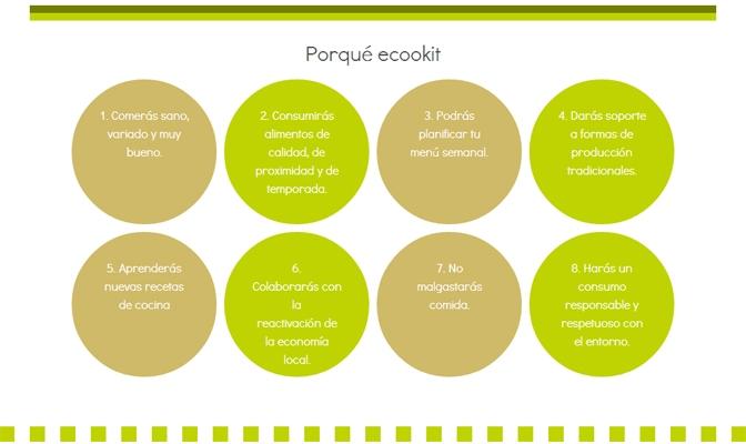 Ecookit, el kit de cocina online